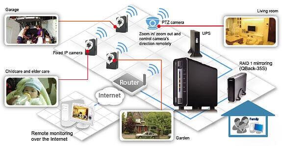 Как установить ip камеру видеонаблюдения своими руками