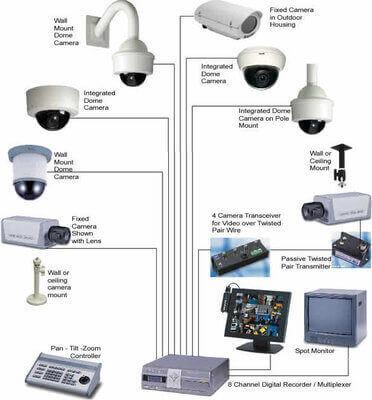 Купить камеру наружного видеонаблюдения на алиэкспресс